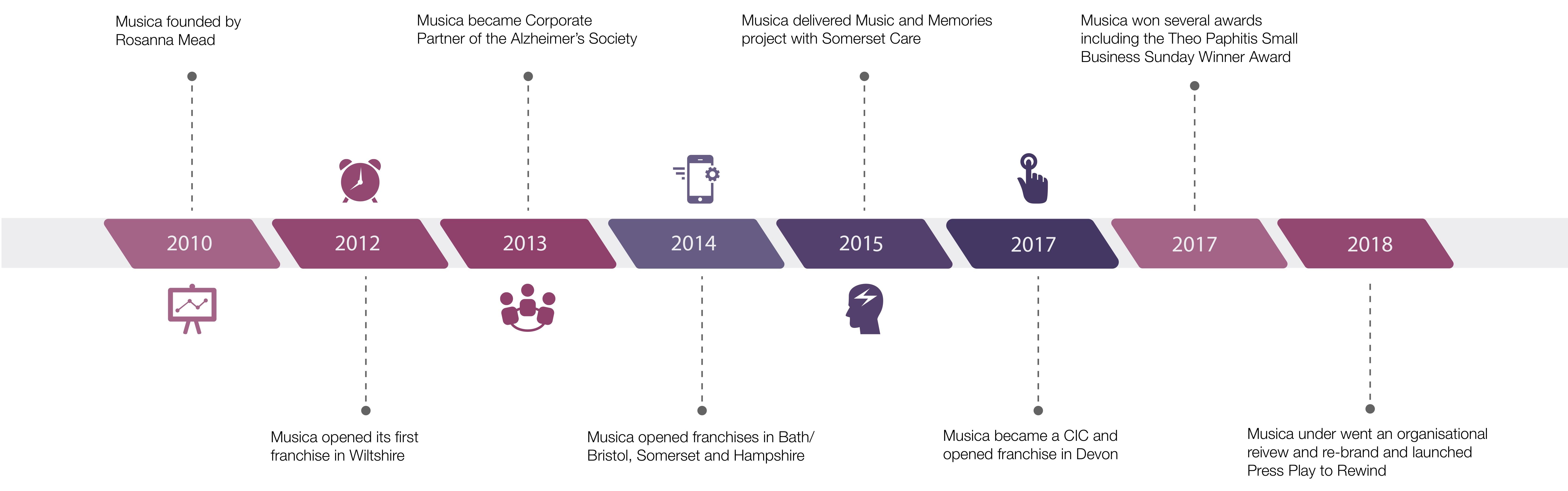 https://musica-music.co.uk/wp-content/uploads/2018/10/Musica-Website-Timeline-1.jpg
